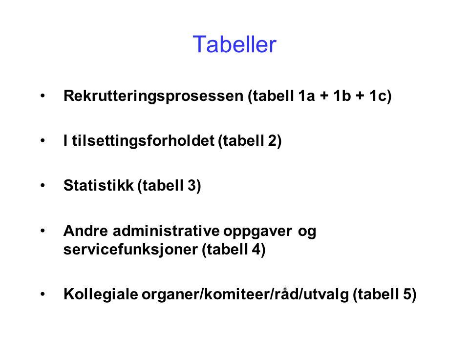 Tabeller Rekrutteringsprosessen (tabell 1a + 1b + 1c)