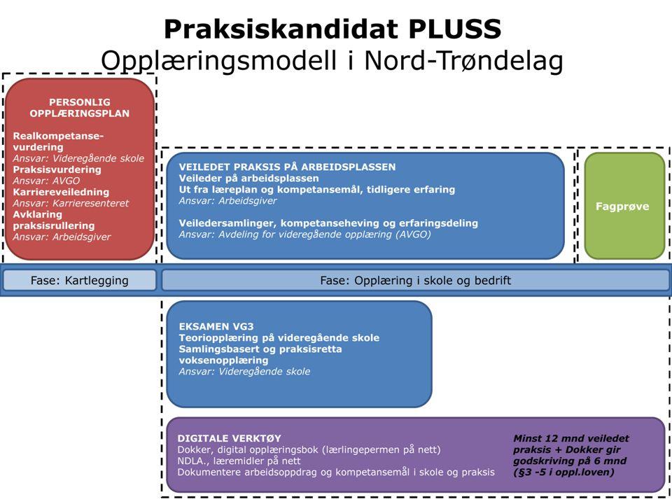 Praksiskandidat PLUSS Opplæringsmodell i Nord-Trøndelag