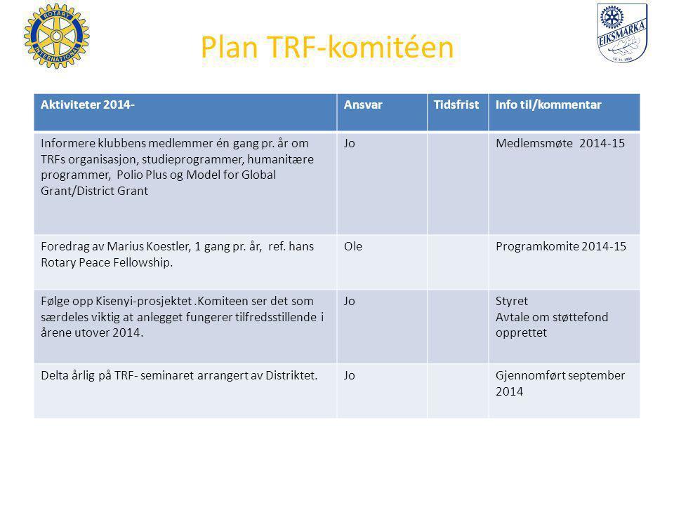 Plan TRF-komitéen Aktiviteter 2014- Ansvar Tidsfrist