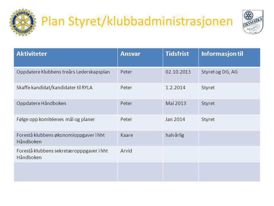 Plan Styret/klubbadministrasjonen