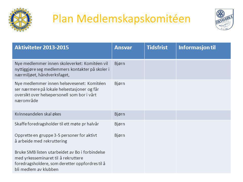 Plan Medlemskapskomitéen