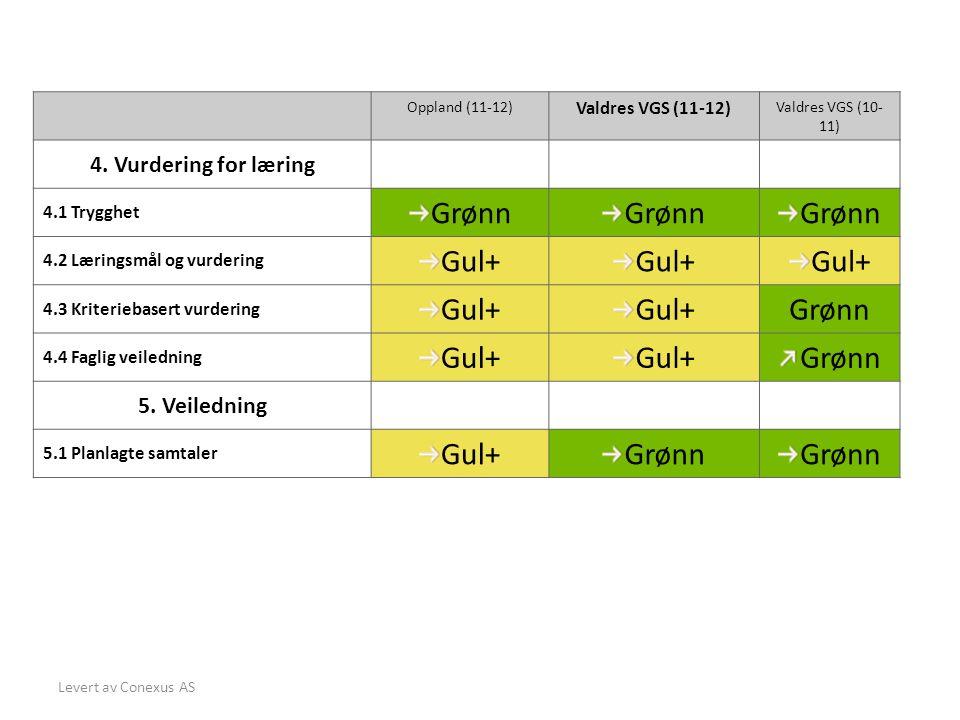 Grønn Gul+ 4. Vurdering for læring 5. Veiledning Valdres VGS (11-12)