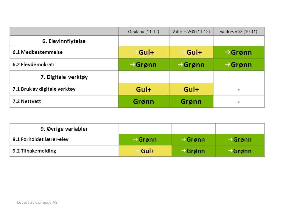 Gul+ Grønn - Grønn Gul+ 6. Elevinnflytelse 7. Digitale verktøy