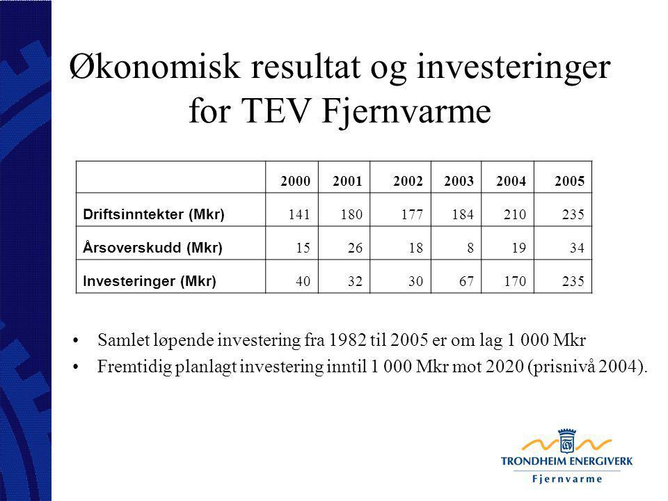Økonomisk resultat og investeringer for TEV Fjernvarme