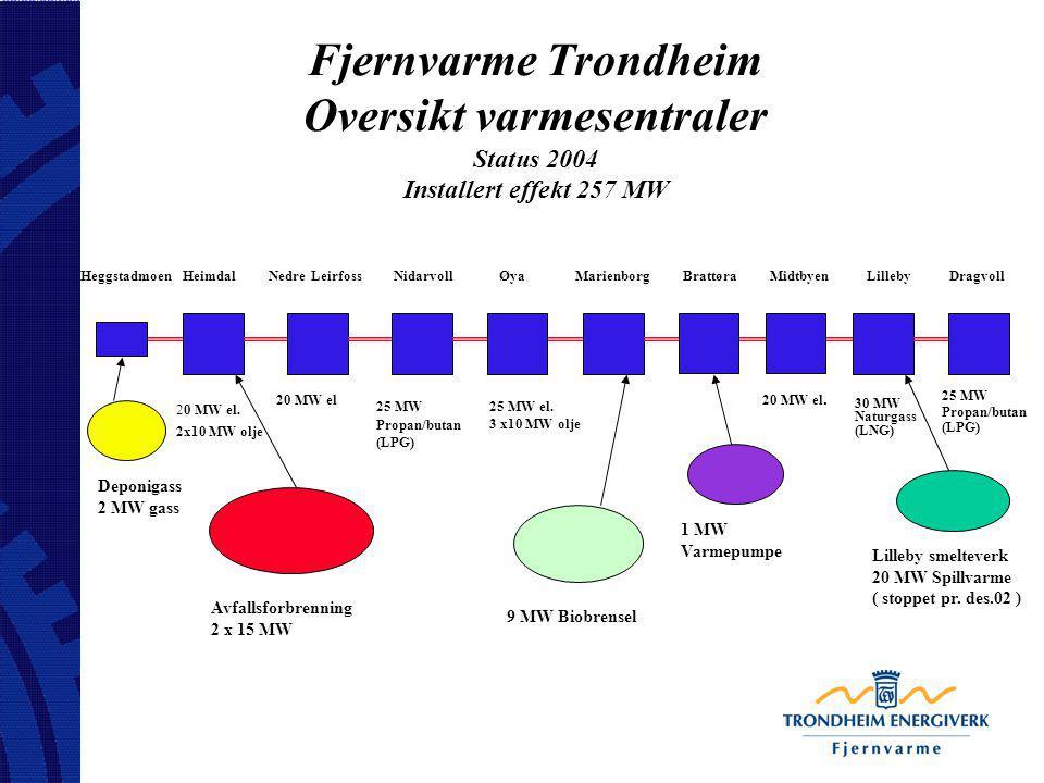 Fjernvarme Trondheim Oversikt varmesentraler Status 2004 Installert effekt 257 MW