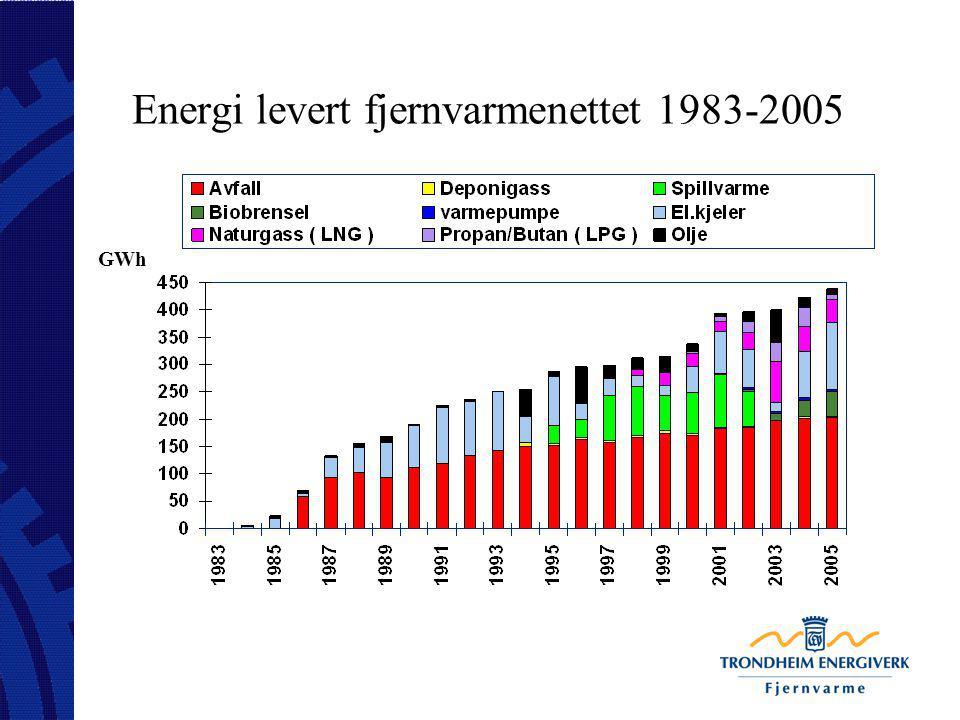 Energi levert fjernvarmenettet 1983-2005