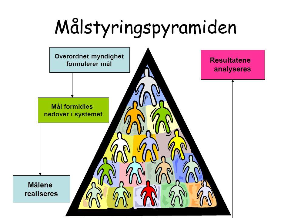 Målstyringspyramiden