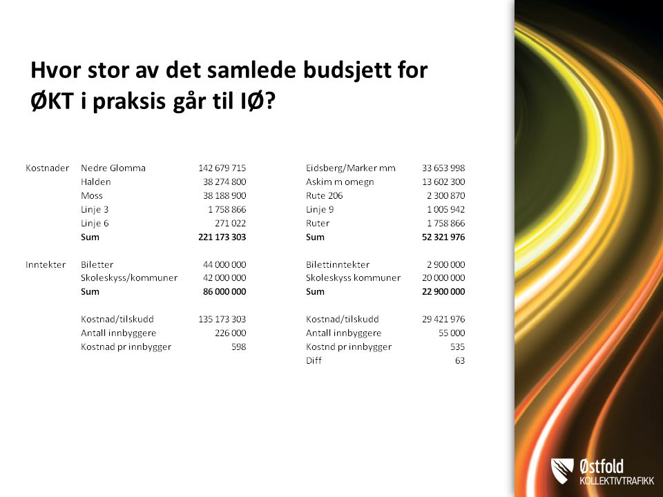 Hvor stor av det samlede budsjett for ØKT i praksis går til IØ