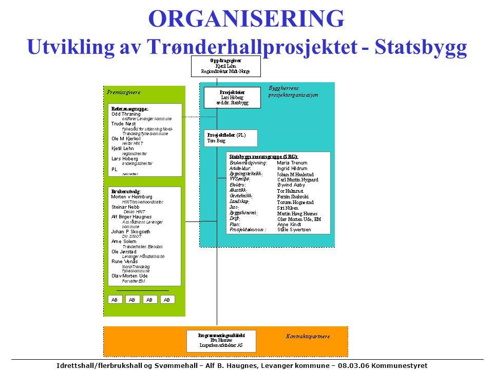 ORGANISERING Utvikling av Trønderhallprosjektet - Statsbygg