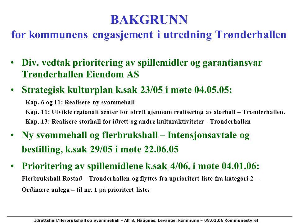 BAKGRUNN for kommunens engasjement i utredning Trønderhallen