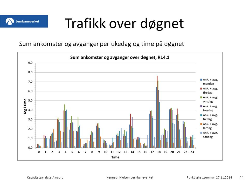 Trafikk over døgnet Sum ankomster og avganger per ukedag og time på døgnet.