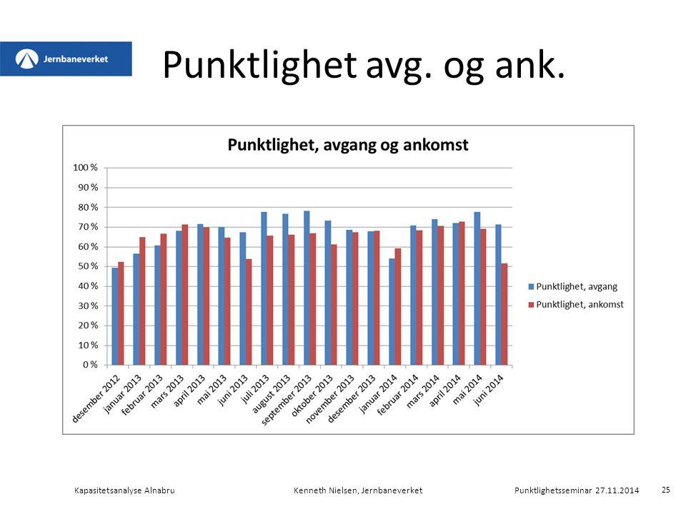 Punktlighet avg. og ank. Kapasitetsanalyse Alnabru Kenneth Nielsen, Jernbaneverket Punktlighetsseminar 27.11.2014.
