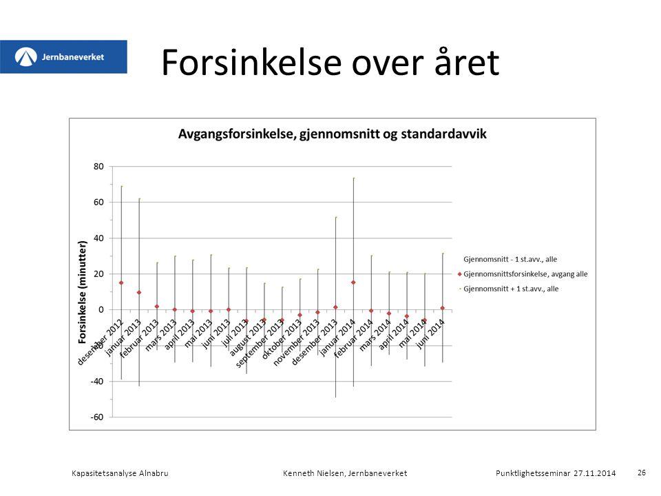 Forsinkelse over året Kapasitetsanalyse Alnabru Kenneth Nielsen, Jernbaneverket Punktlighetsseminar 27.11.2014.
