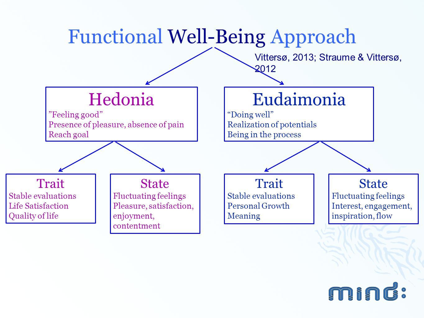 Functional Well-Being Approach
