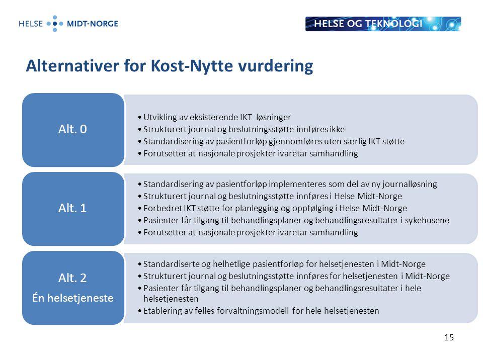 Alternativer for Kost-Nytte vurdering