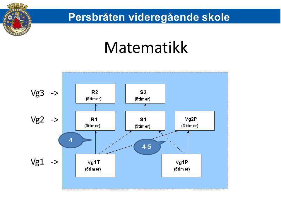 Matematikk Persbråten videregående skole Vg3 -> Vg2 -> Vg1 ->