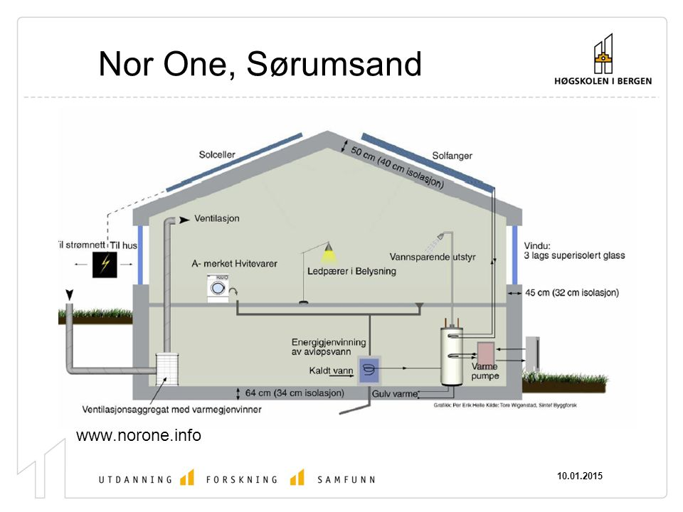 Nor One, Sørumsand www.norone.info 08.04.2017