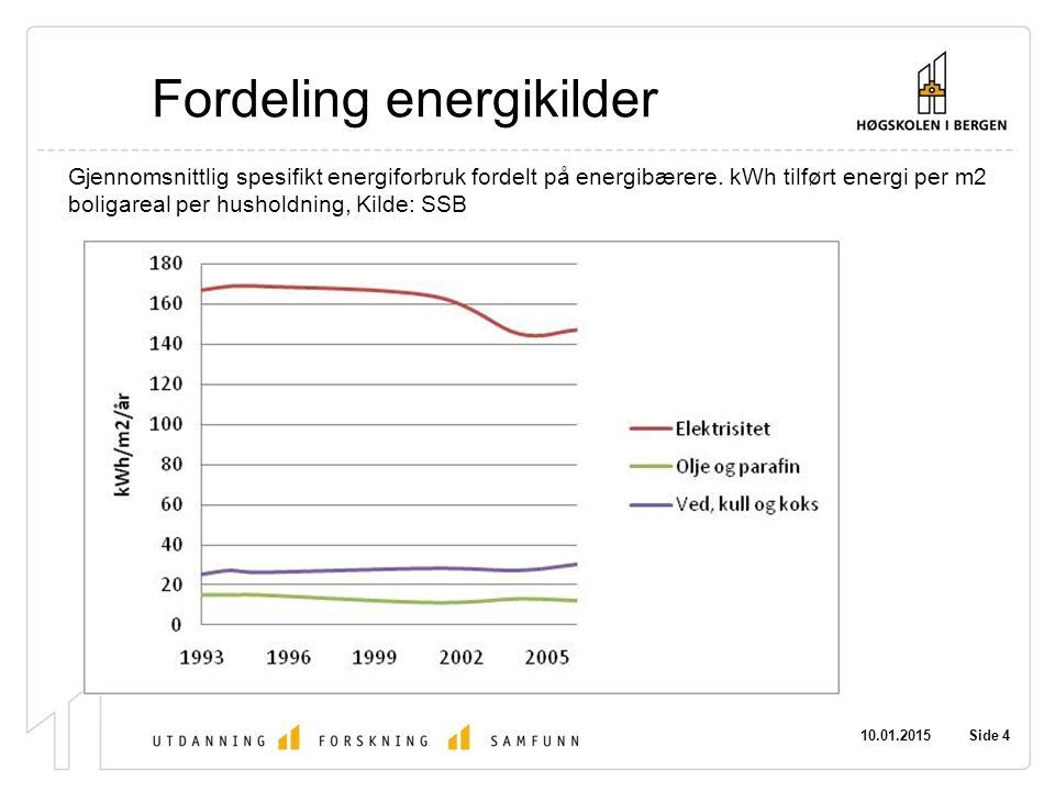 Fordeling energikilder