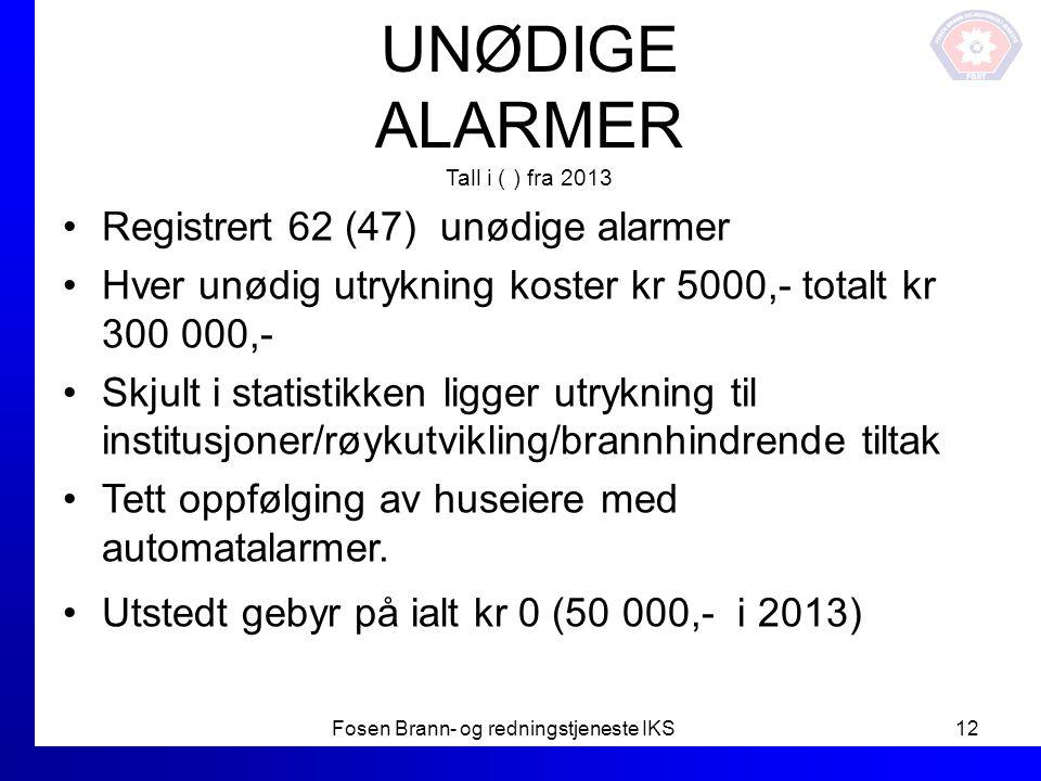 UNØDIGE ALARMER Tall i ( ) fra 2013