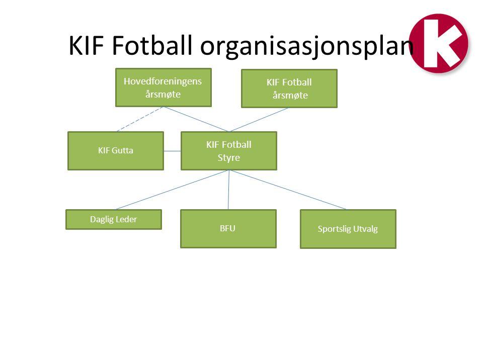 KIF Fotball organisasjonsplan