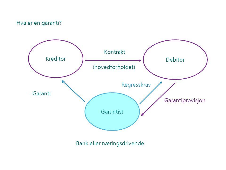 Hva er en garanti Kreditor. Debitor. Kontrakt. (hovedforholdet) Regresskrav. Garanti. Garantist.