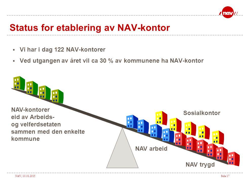 Status for etablering av NAV-kontor