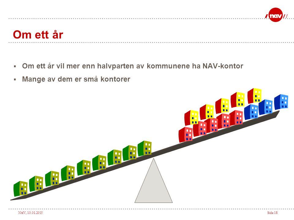 Om ett år Om ett år vil mer enn halvparten av kommunene ha NAV-kontor