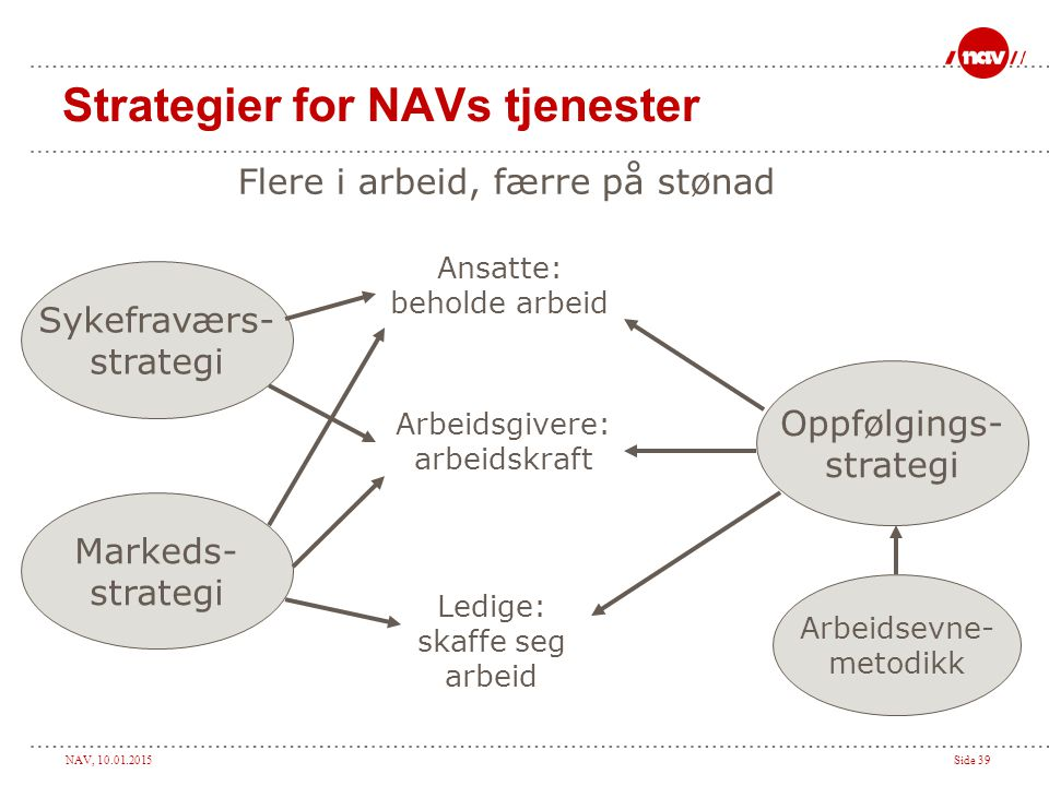 Strategier for NAVs tjenester