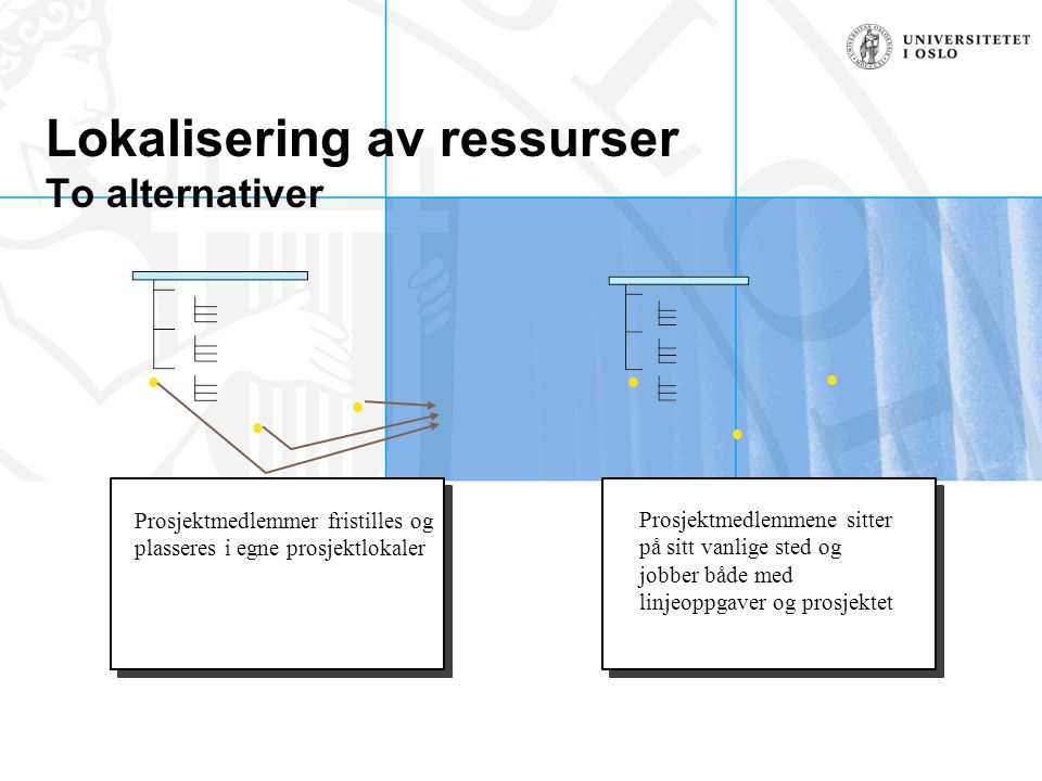 Lokalisering av ressurser To alternativer