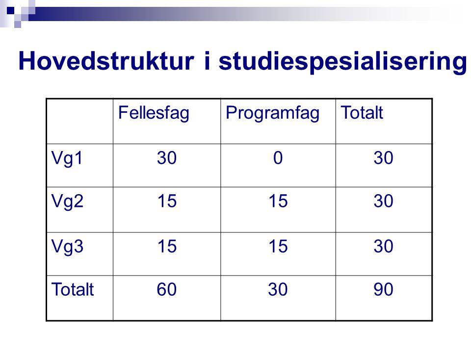 Hovedstruktur i studiespesialisering