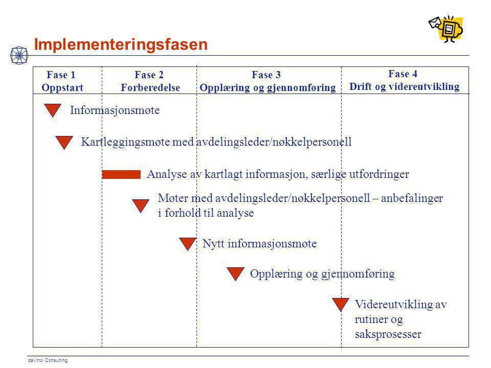 Implementeringsfasen