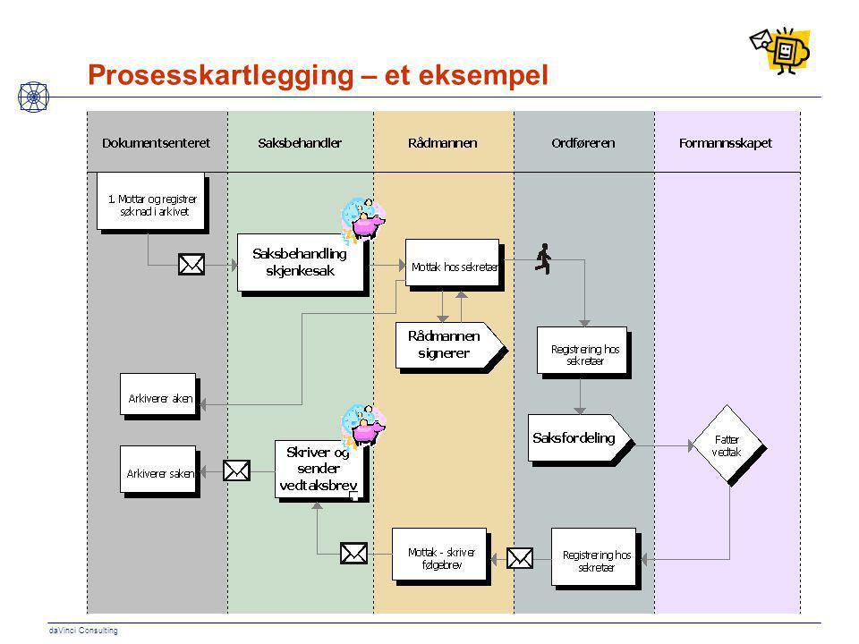 Prosesskartlegging – et eksempel