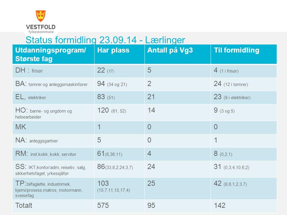 Status formidling 23.09.14 - Lærlinger