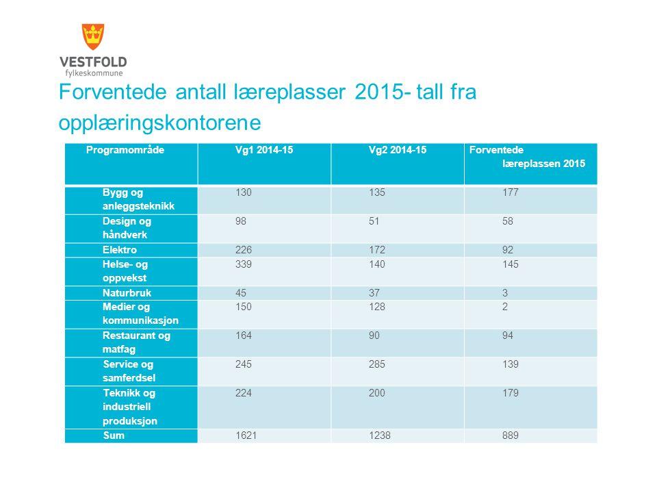Forventede antall læreplasser 2015- tall fra opplæringskontorene