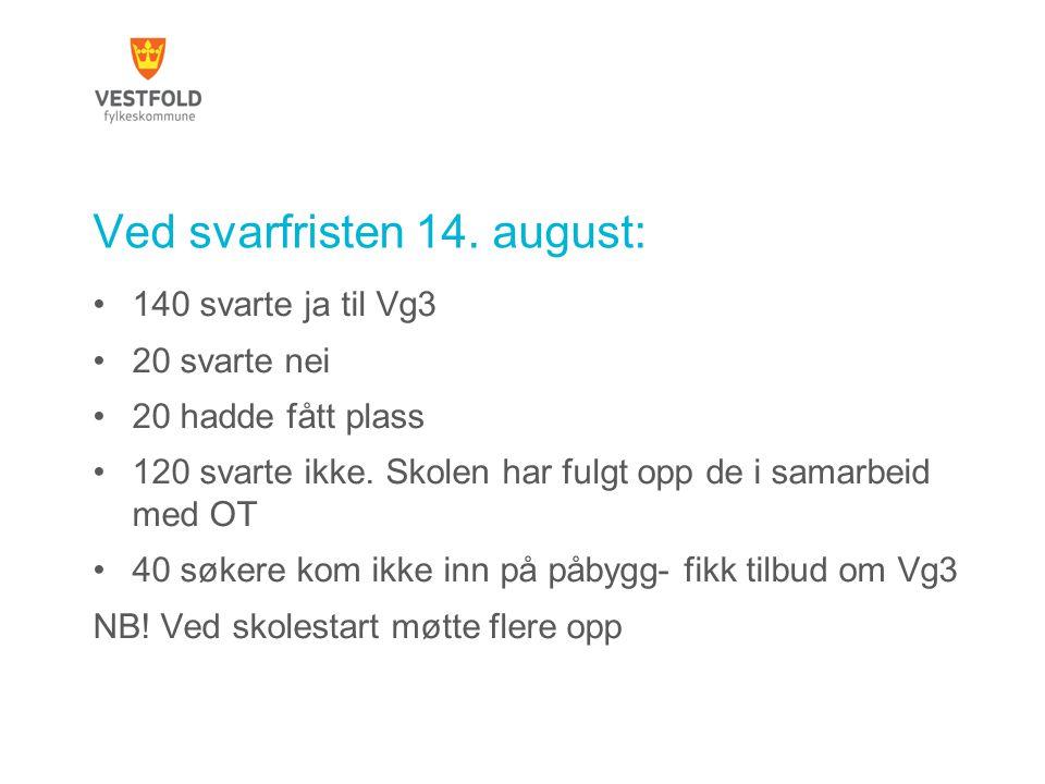 Ved svarfristen 14. august:
