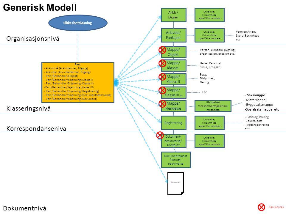 Generisk Modell Organisasjonsnivå Klasseringsnivå Korrespondansenivå