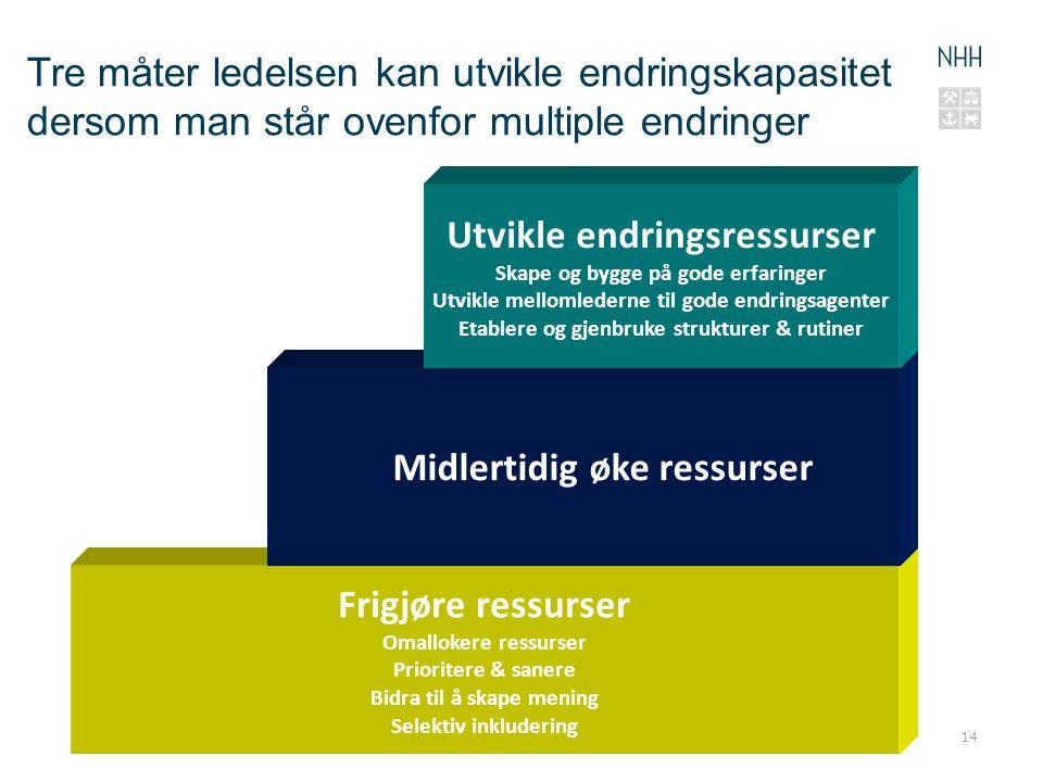 Utvikle endringsressurser Midlertidig øke ressurser Frigjøre ressurser
