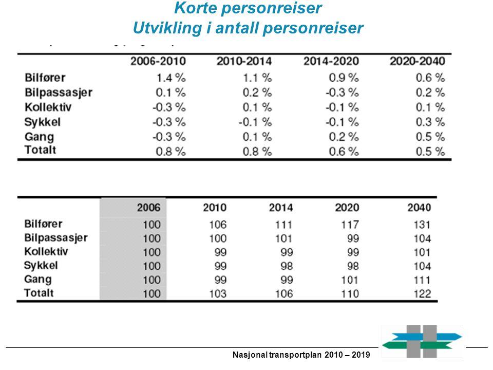 Utvikling i antall personreiser Nasjonal transportplan 2010 – 2019