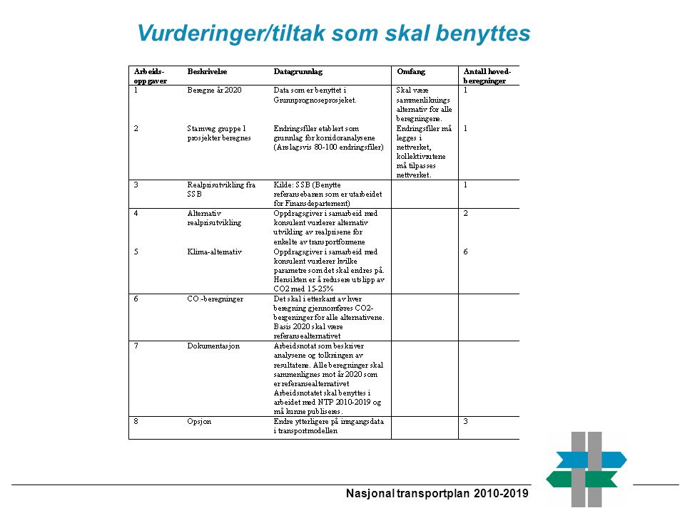 Vurderinger/tiltak som skal benyttes Nasjonal transportplan 2010-2019