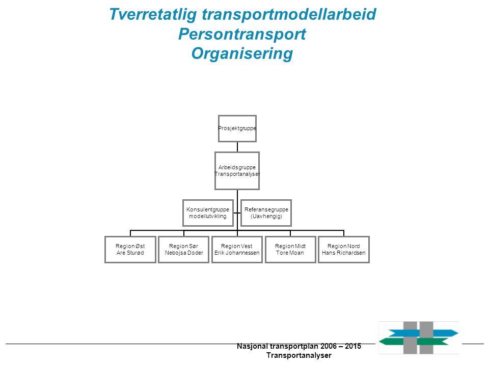 Tverretatlig transportmodellarbeid Nasjonal transportplan 2006 – 2015