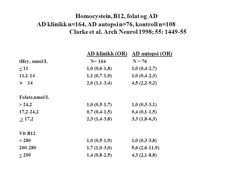 Homocystein, B12, folat og AD AD klinikk n=164, AD autopsi n=76, kontroll n=108 Clarke et al. Arch Neurol 1998; 55: 1449-55