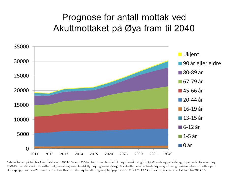 Prognose for antall mottak ved Akuttmottaket på Øya fram til 2040