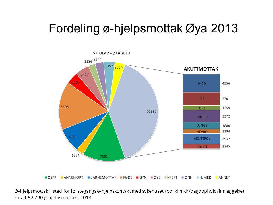 Fordeling ø-hjelpsmottak Øya 2013