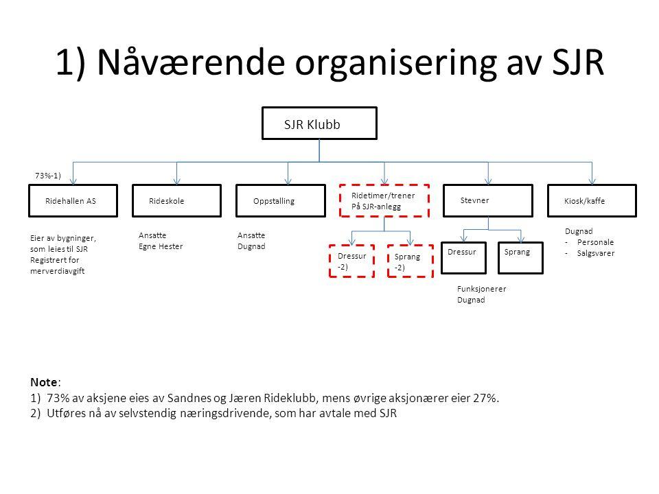 1) Nåværende organisering av SJR