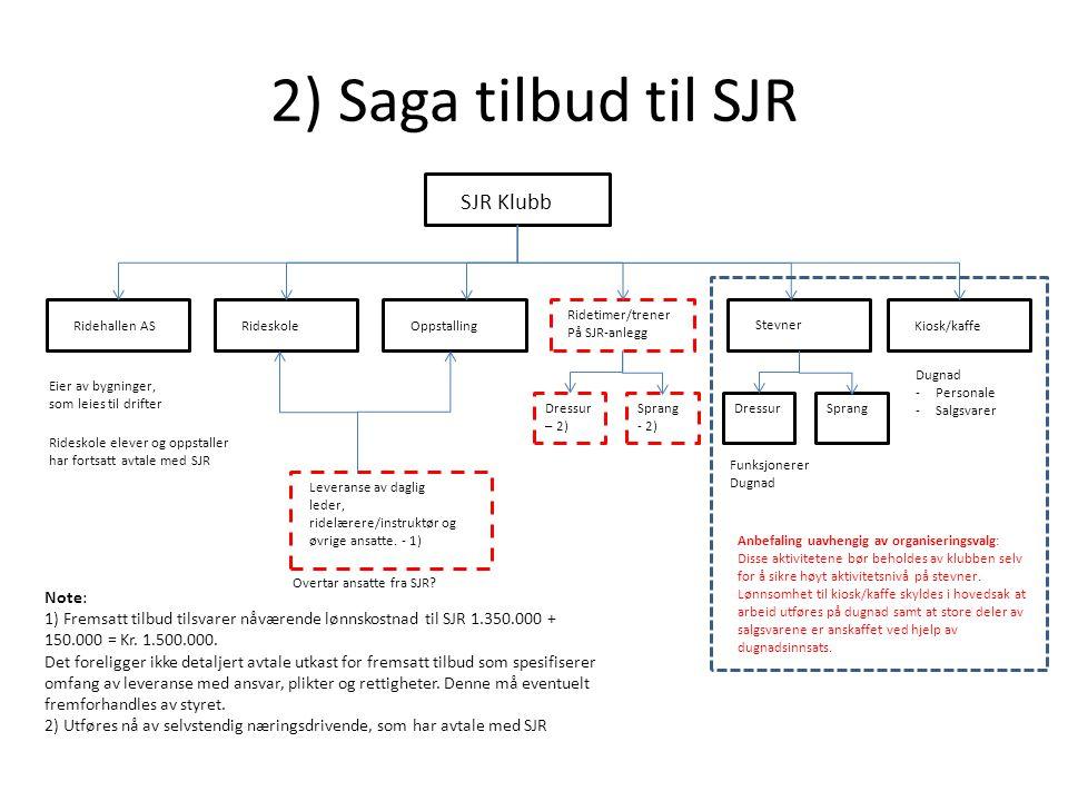 2) Saga tilbud til SJR SJR Klubb Note: