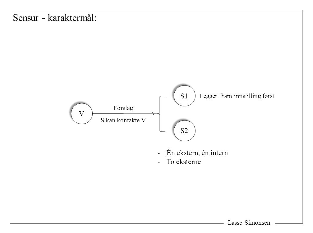 Sensur - karaktermål: S1 V S2 Én ekstern, én intern To eksterne