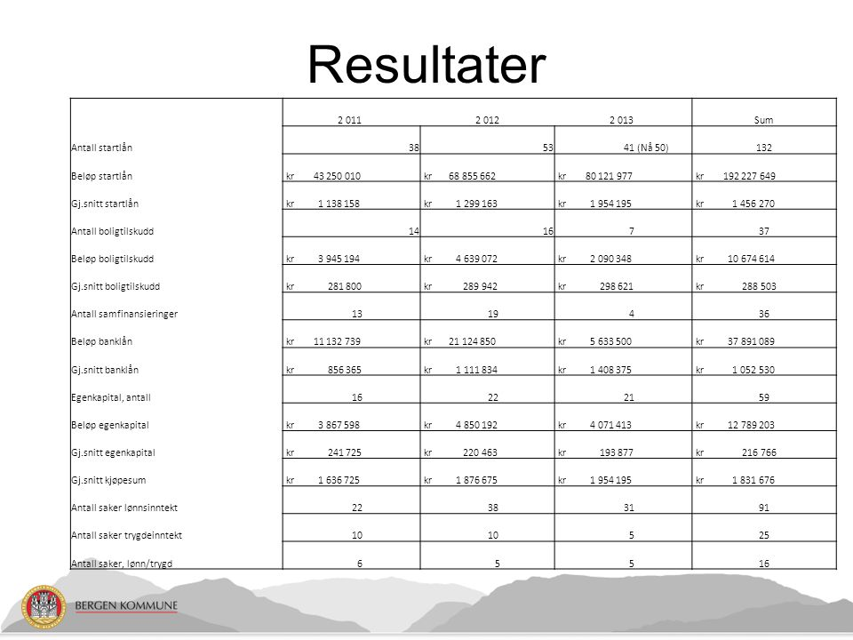 Resultater 2 011 2 012 2 013 Sum Antall startlån 38 53 41 (Nå 50) 132