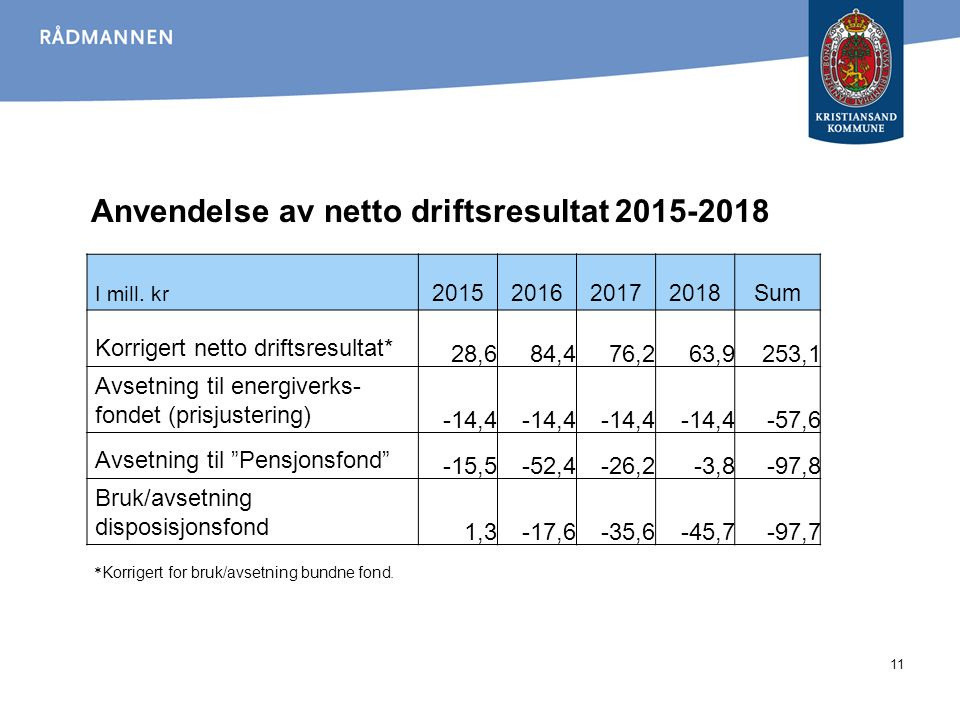 Anvendelse av netto driftsresultat 2015-2018