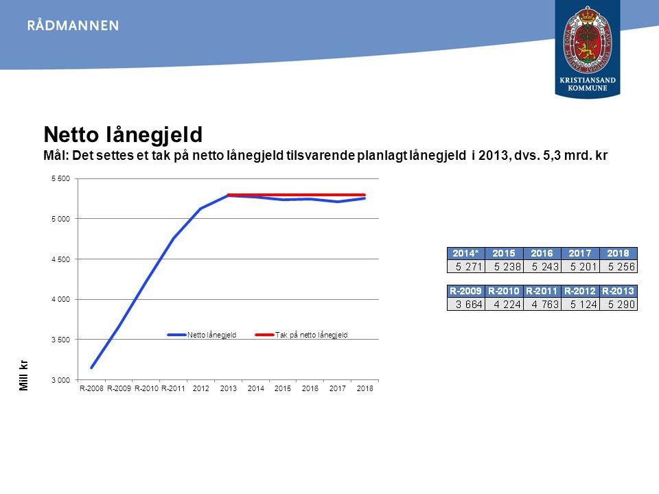 Netto lånegjeld Mål: Det settes et tak på netto lånegjeld tilsvarende planlagt lånegjeld i 2013, dvs. 5,3 mrd. kr