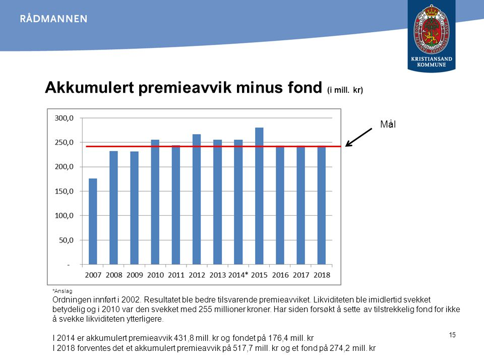 Akkumulert premieavvik minus fond (i mill. kr)